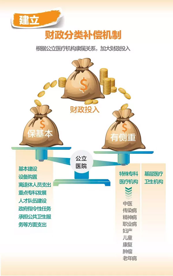 建立财政分类补偿机制